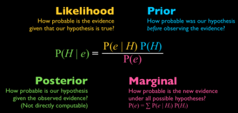 bayes-rule-e1350930203949.png