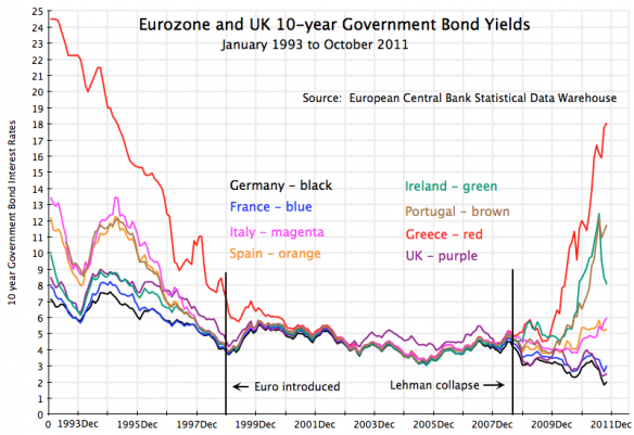 saupload_europe-bond-yields-1993-2011.png