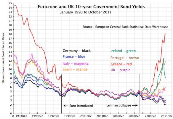 saupload_europe-bond-yields-1993-2011.png